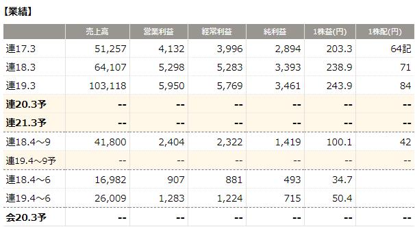 3465 ケイアイスター不動産(四季報オンライン)