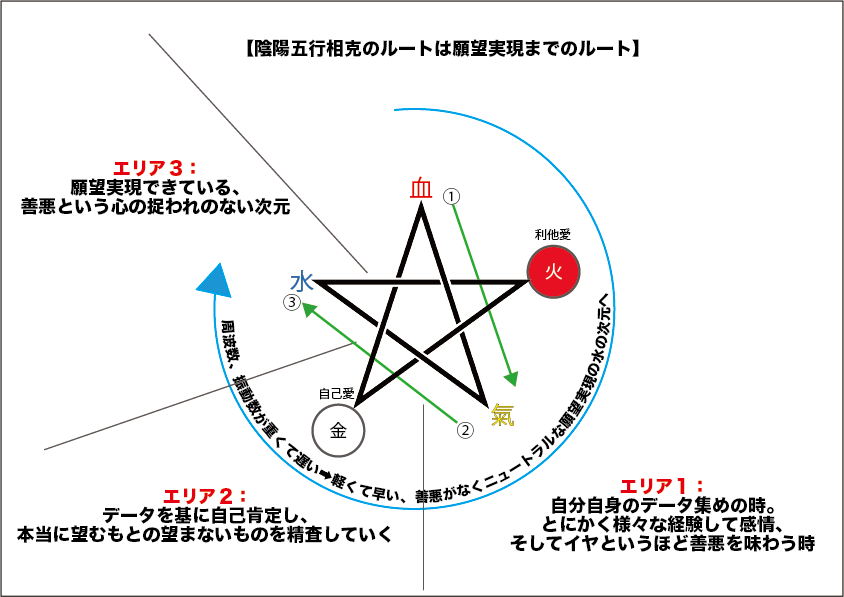 陰陽五行の相克図。気の次元は宿命、水の次元は運命が変わった次元。