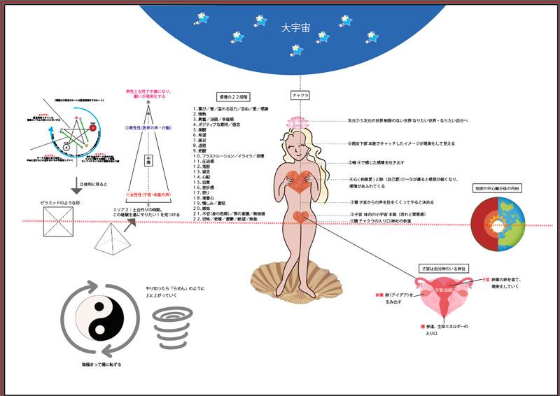 宇宙の法則と陰陽五行、チャクラの相関図ポスター