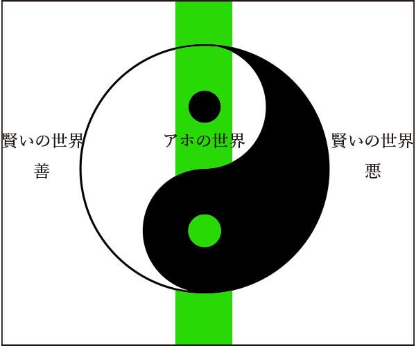 陰陽対極図の偏りは賢い世界、中庸はアホの世界