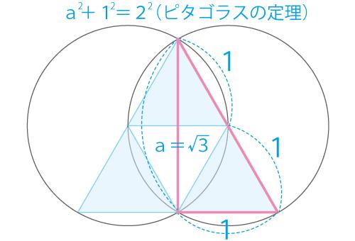 ヴェシカパイシスはピタゴラスの定理