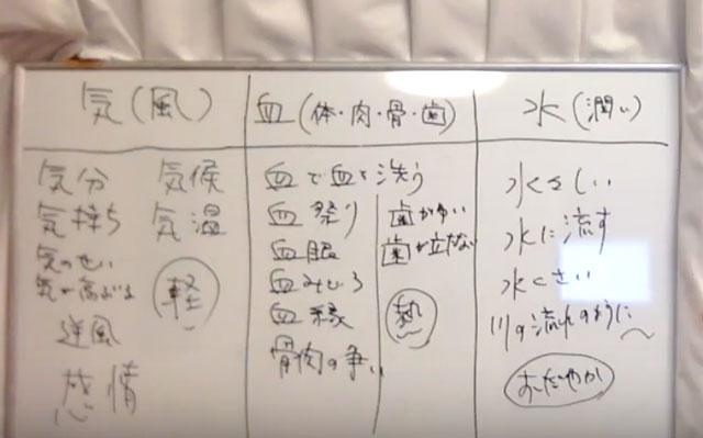 中医学の気血水は日本語の語源になっている?