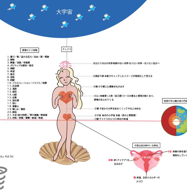 男女和合パートナーシップオンライン講座 宇宙の仕組みポスター