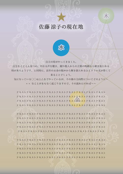 女神の陰陽五行カルテが出来るまで〜五行の現在地確認〜