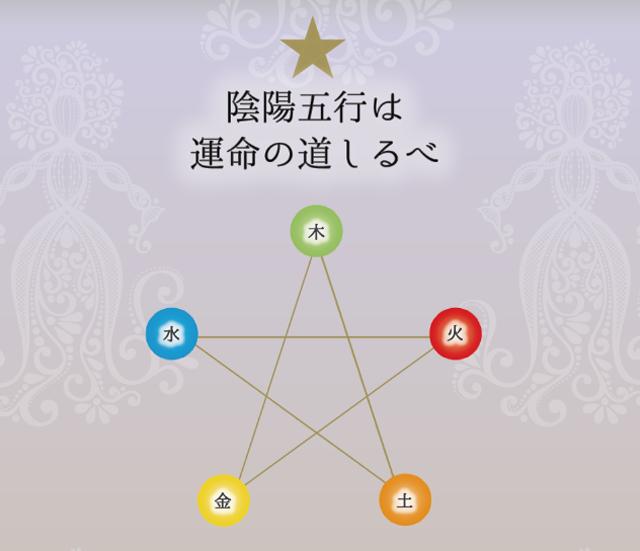 女神の陰陽五行カルテ〜ついに発売します〜