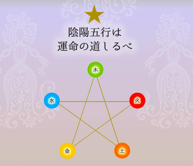 陰陽五行と五芒星と六芒星の違い。魂の記憶は六芒星
