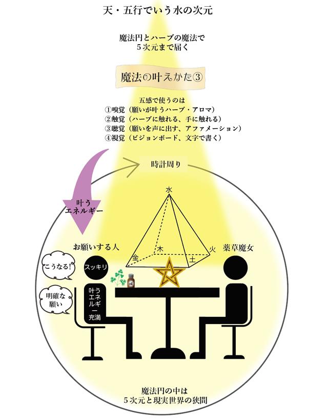 宇宙の法則のエネルギーを増幅させるのが魔法。図解で説明