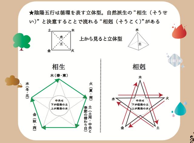 陰陽五行の相生と相剋はどちらも立体の循環