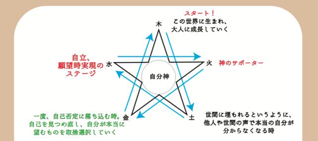 陰陽五行の相剋は願望実現までの人生MAP