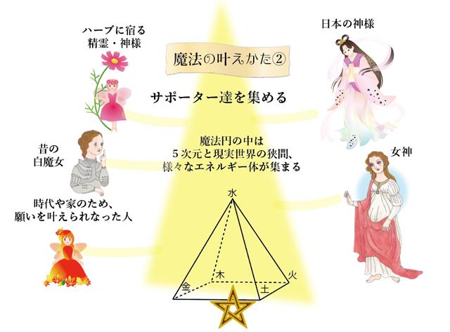 宇宙の法則エネルギーを増幅させるのが魔法。図解で説明
