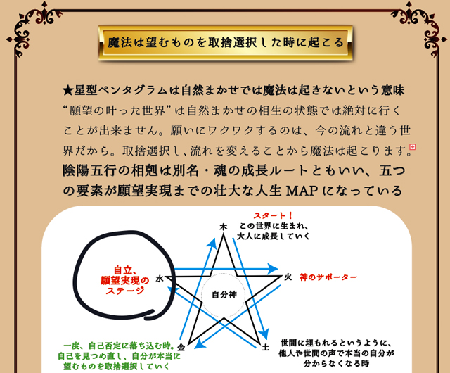 陰陽五行と魔法円