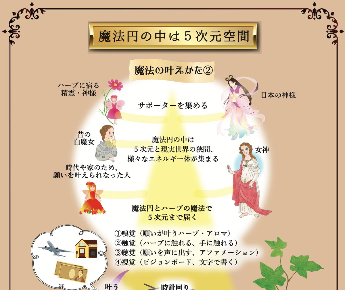 薬草魔女の願望実現レッスン★魔法円の中は5次元空間
