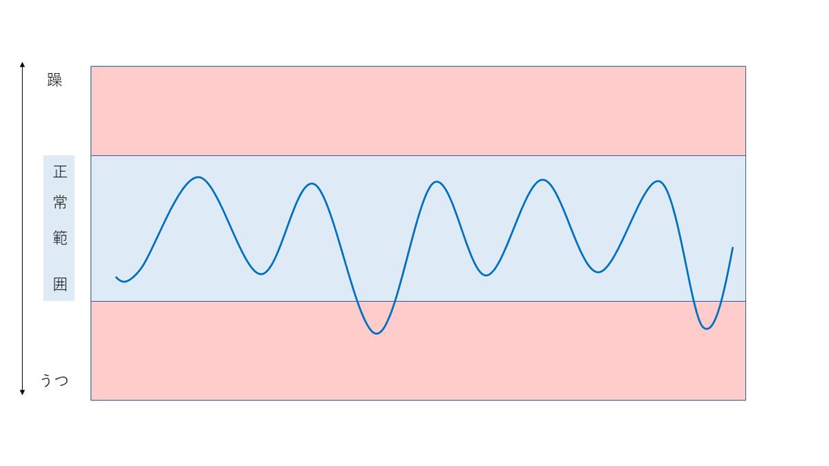 回復期(後期)の気分グラフ。概ね正常範囲内だが一時的な鬱あり。