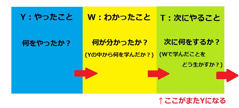 f:id:rs_tukki:20190820162403p:plain