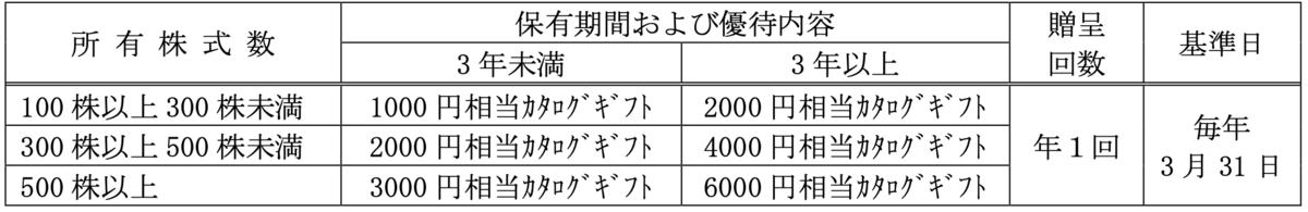 f:id:rskat:20200229093315p:plain
