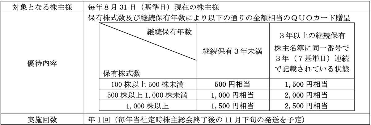 f:id:rskat:20200712224850p:plain