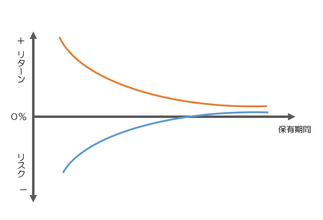 初心者から始める簡単資産運用 長期投資