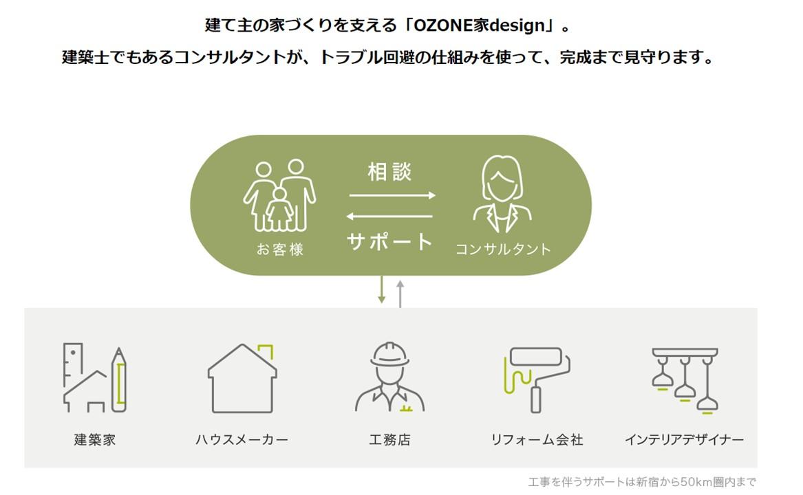家デザイン OZ