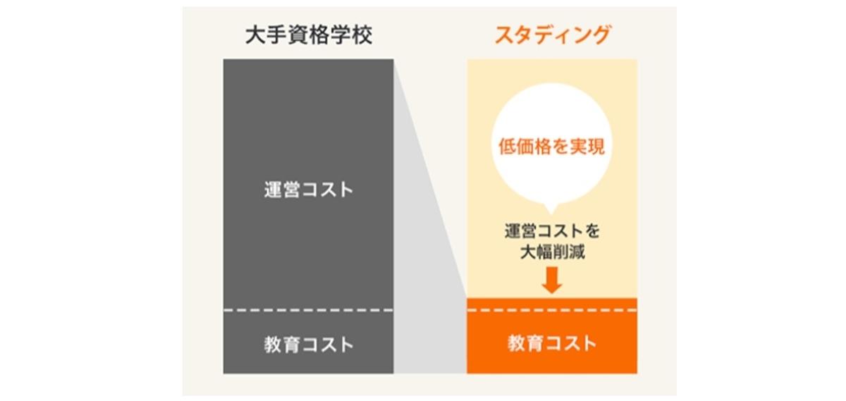 一級建築士オンラインWEB講座とライブ講座の比較 値段