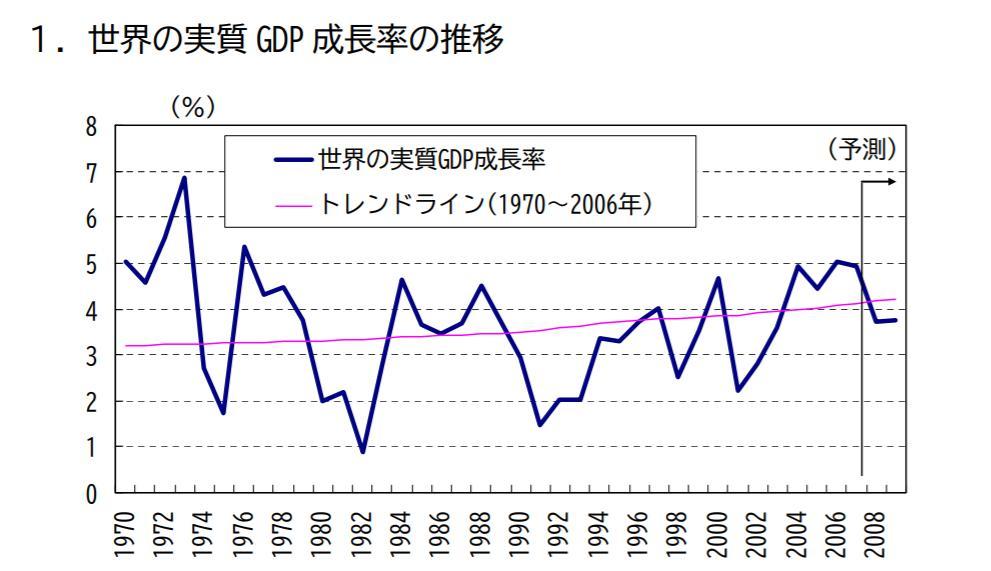 世界経済成長率