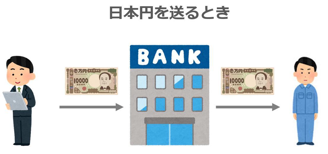 日本円送金
