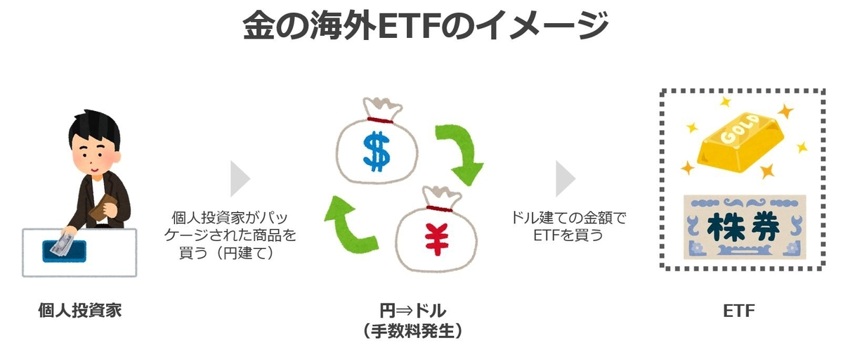 海外ETF