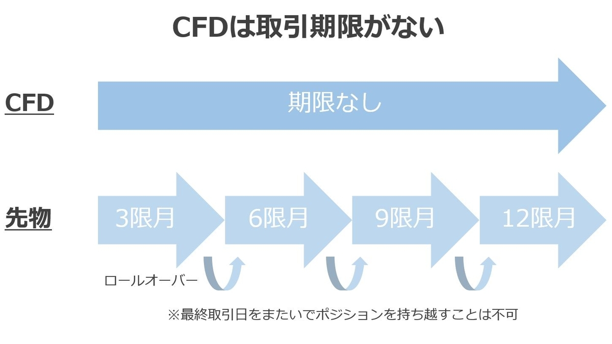 CFD先物の違い