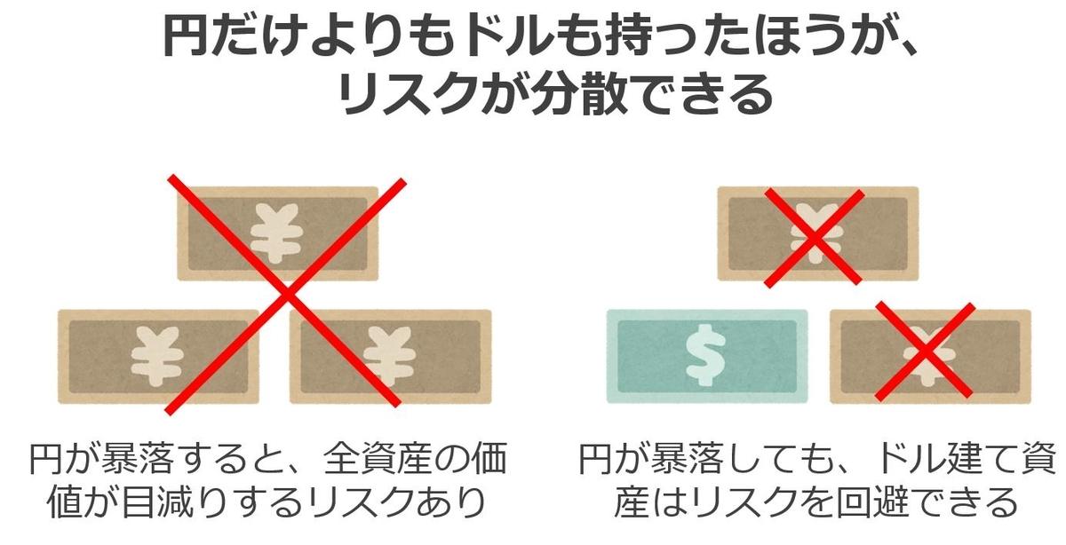 通貨の分散