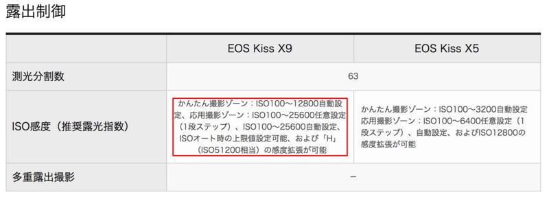 EOS Kiss X5 EOS Kiss X9