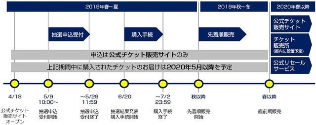 東京オリンピック チケット