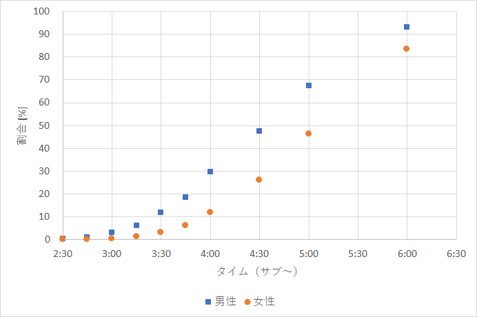 f:id:rungraph:20181004205302p:plain