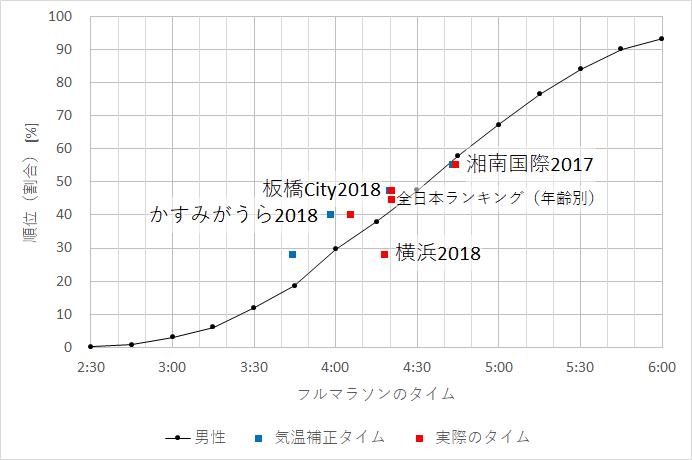 f:id:rungraph:20181102170754p:plain
