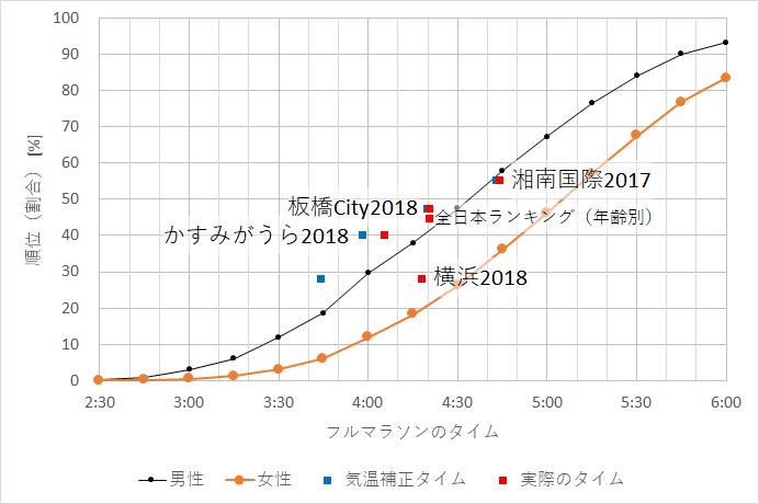 f:id:rungraph:20181102172640p:plain