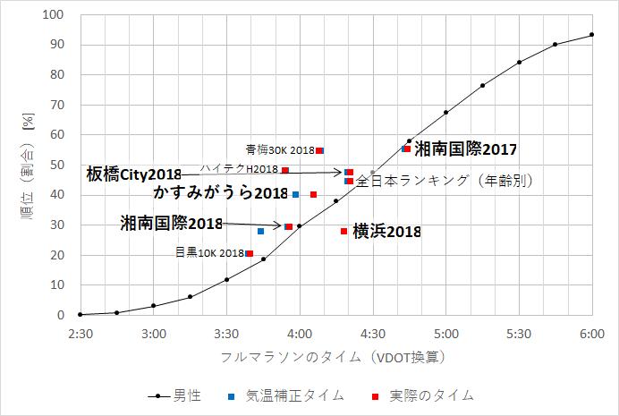 f:id:rungraph:20181207191937p:plain