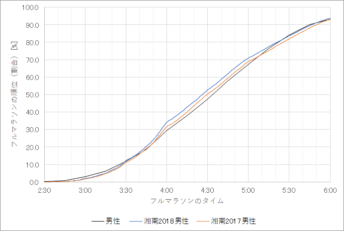 f:id:rungraph:20181211182831p:plain