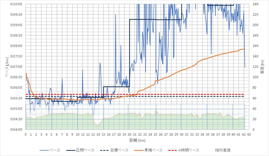 f:id:rungraph:20200127175326p:plain