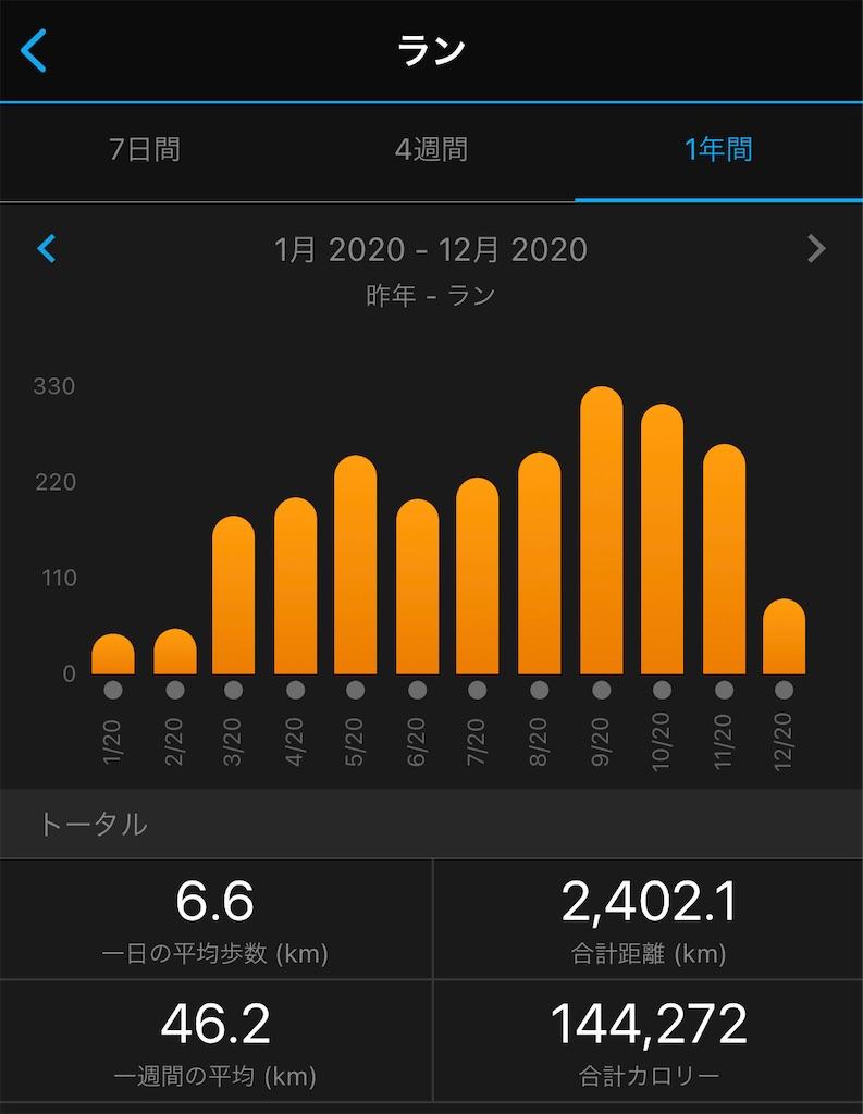 f:id:runner1974:20201231144900j:image