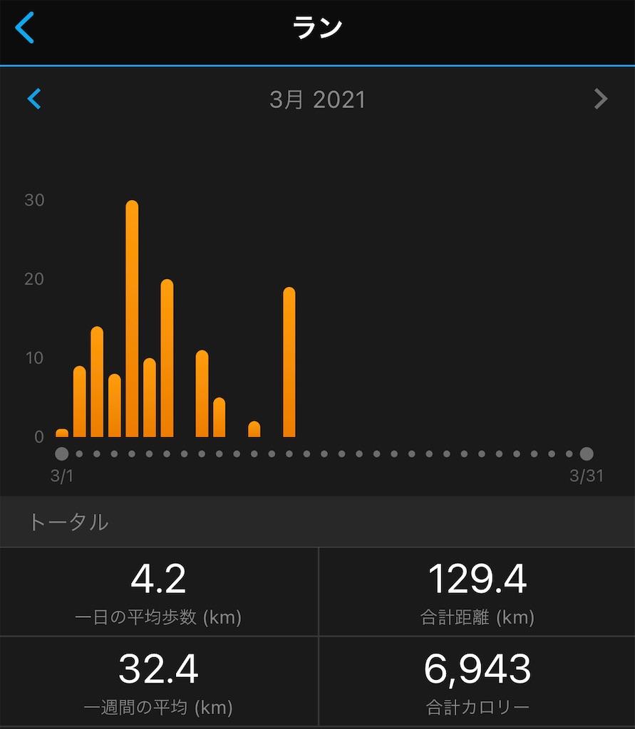 f:id:runner1974:20210316194739j:plain