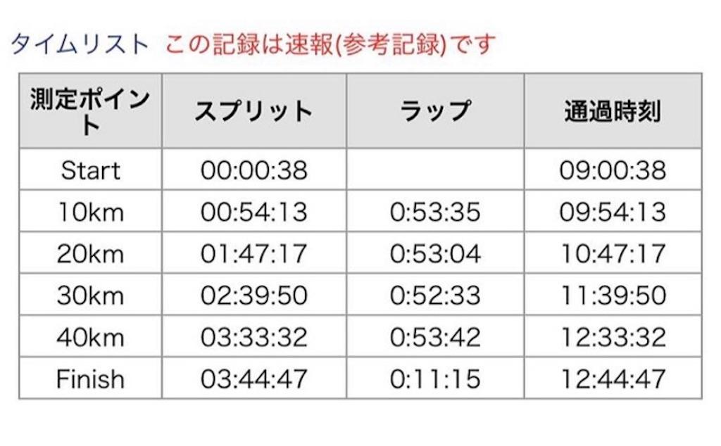 f:id:runningdiary:20190304200847j:image