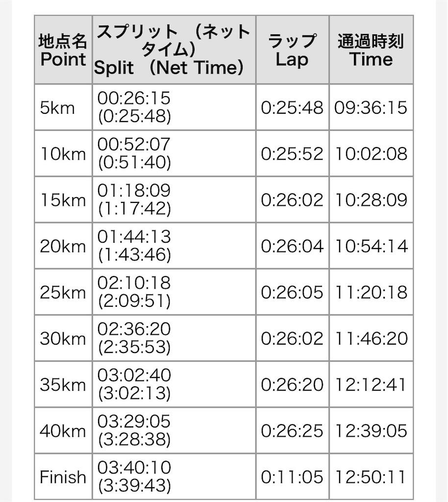 f:id:runningdiary:20190611111037j:image