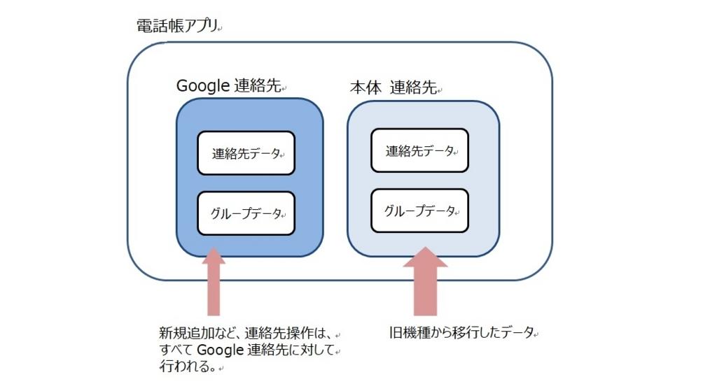 連絡 帳 google