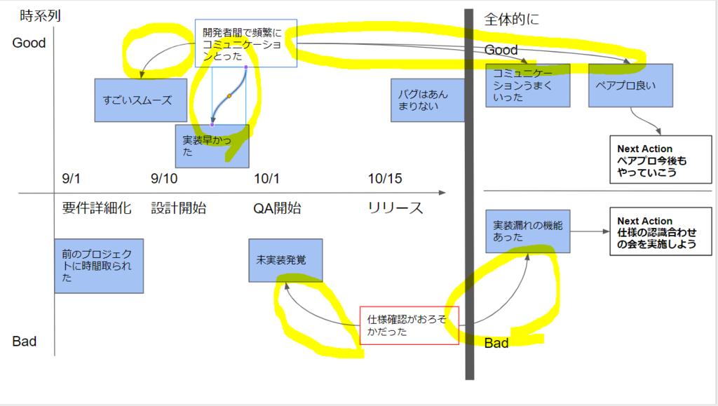 ホワイトボード上でGood, Badで分類している様子を図示しているものに対して、分析した結果、書き込んだ注意書きと注意書きと起こった事象の関連性を線で書き足した箇所を黄色く囲って強調している図