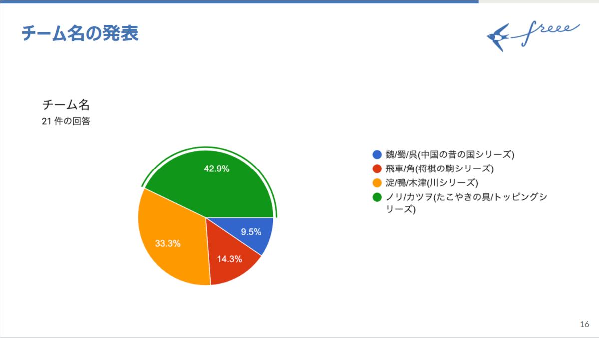 投票結果が表示されているスライド