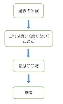 f:id:ryc-method:20190109142158j:plain
