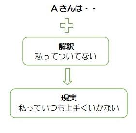 f:id:ryc-method:20190311120329j:plain