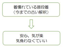 f:id:ryc-method:20190314134557j:plain