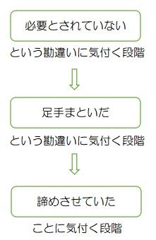 f:id:ryc-method:20190426125924j:plain