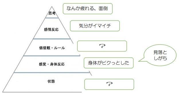 f:id:ryc-method:20190612170309j:plain