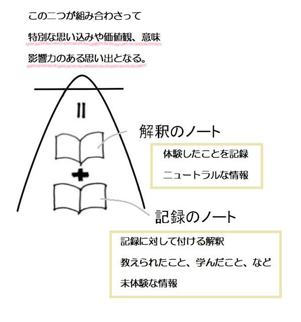 f:id:ryc-method:20190612170816j:plain