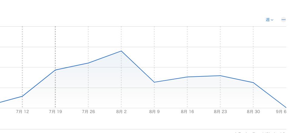 7/19週からクラッシュが大幅に増加して下がっている図